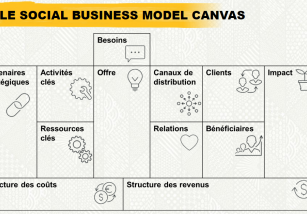 Template de Business Model Canvas